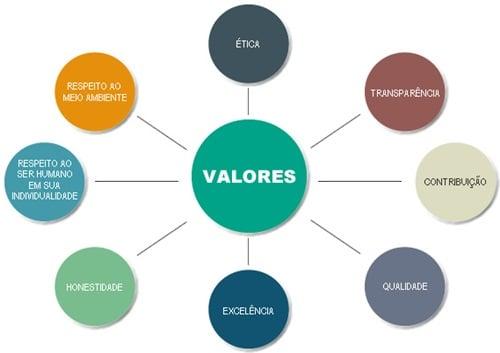 valores de uma empresa
